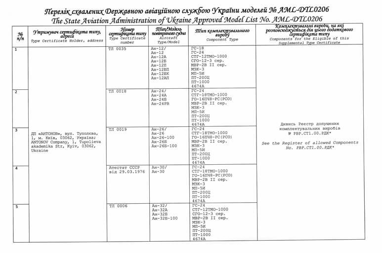 Перечень моделей для DTL0206